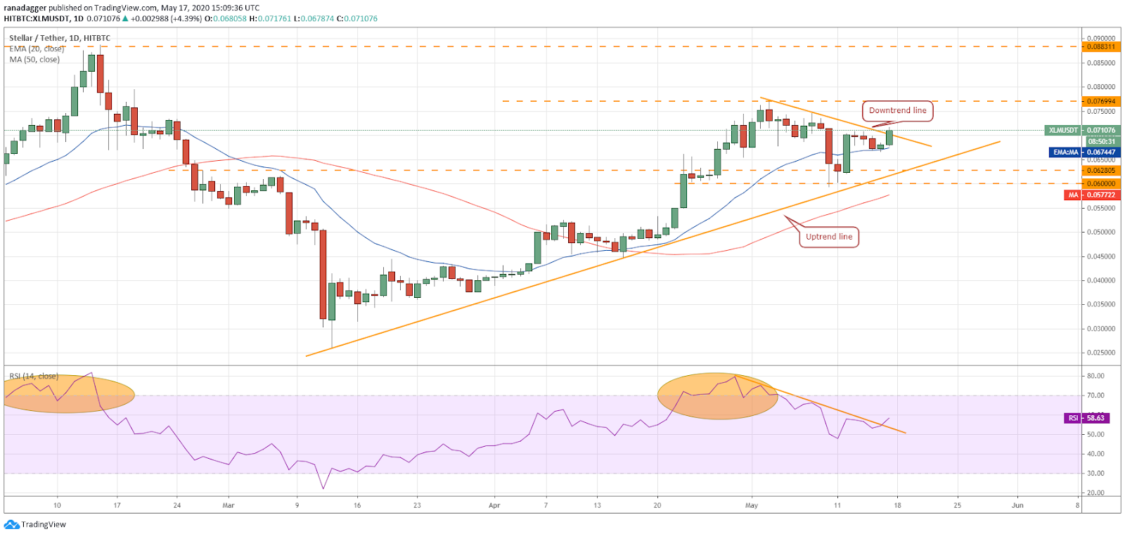 XLM-USD daily chart. Source: Tradingview