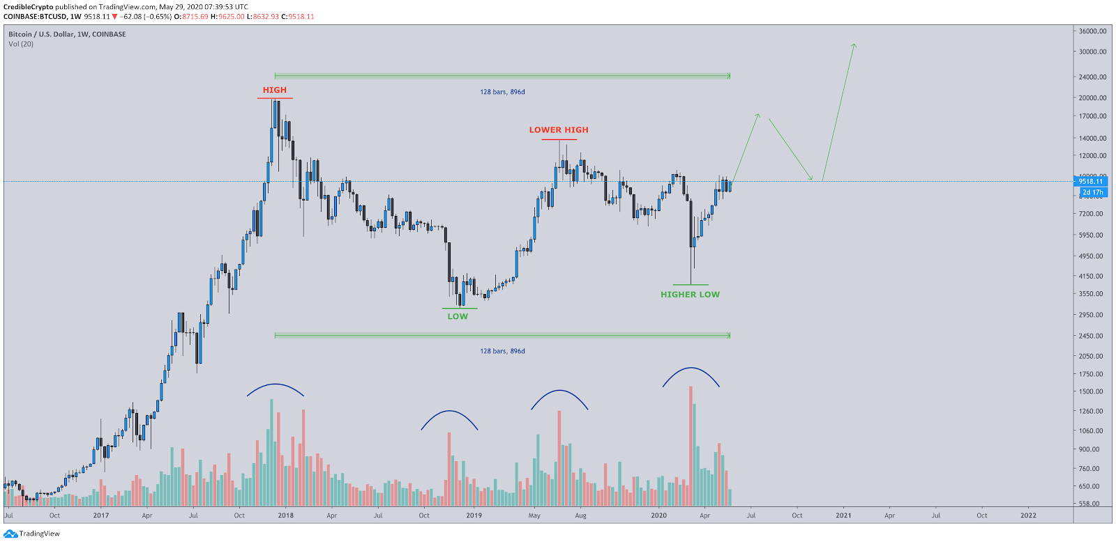 """BTC/USD 3-year chart showing """"consolidation structure."""""""