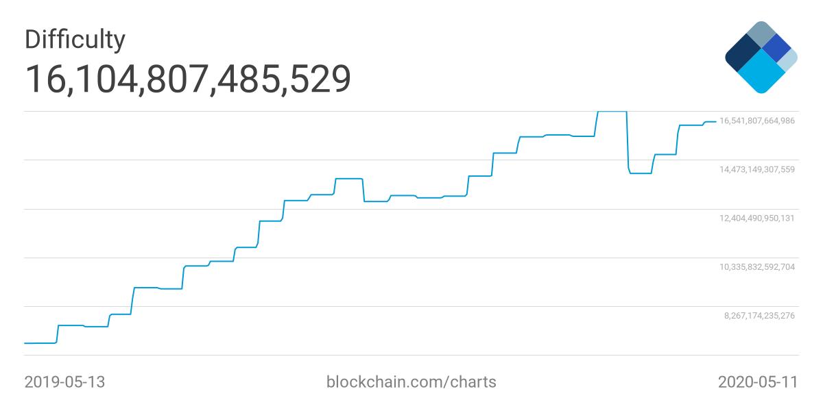 Bitcoin mining difficulty