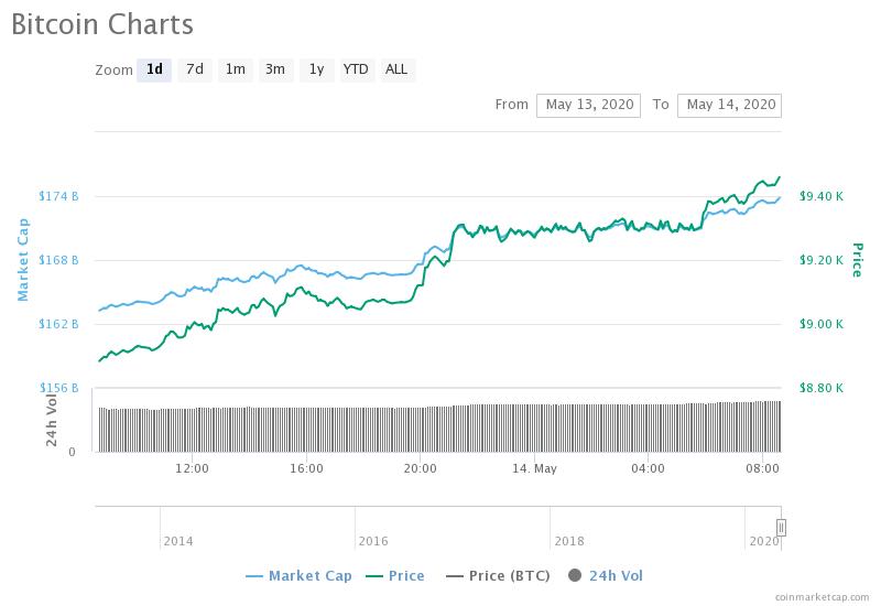 Bitcoin 1-day chart