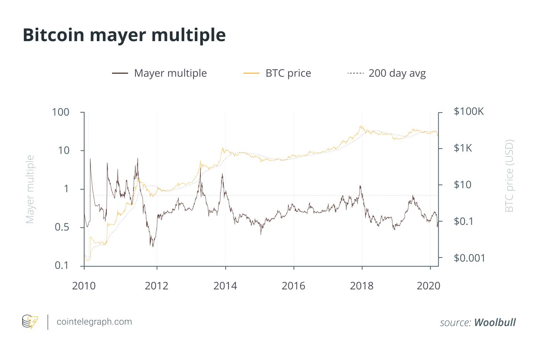 Bitcoin mayer multiple