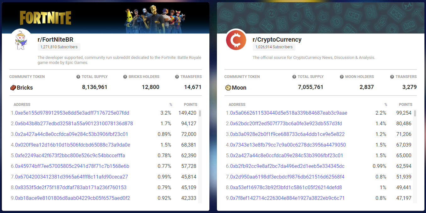 Transaction data for r/FortNiteBR and r/CryptoCurrency