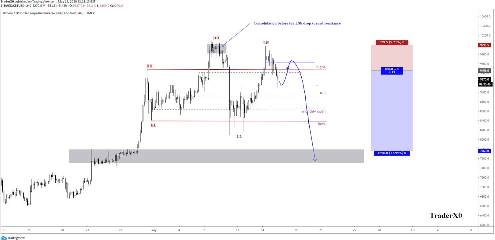 Lower highs on the 4-hour chart of Bitcoin. Source: TraderXO
