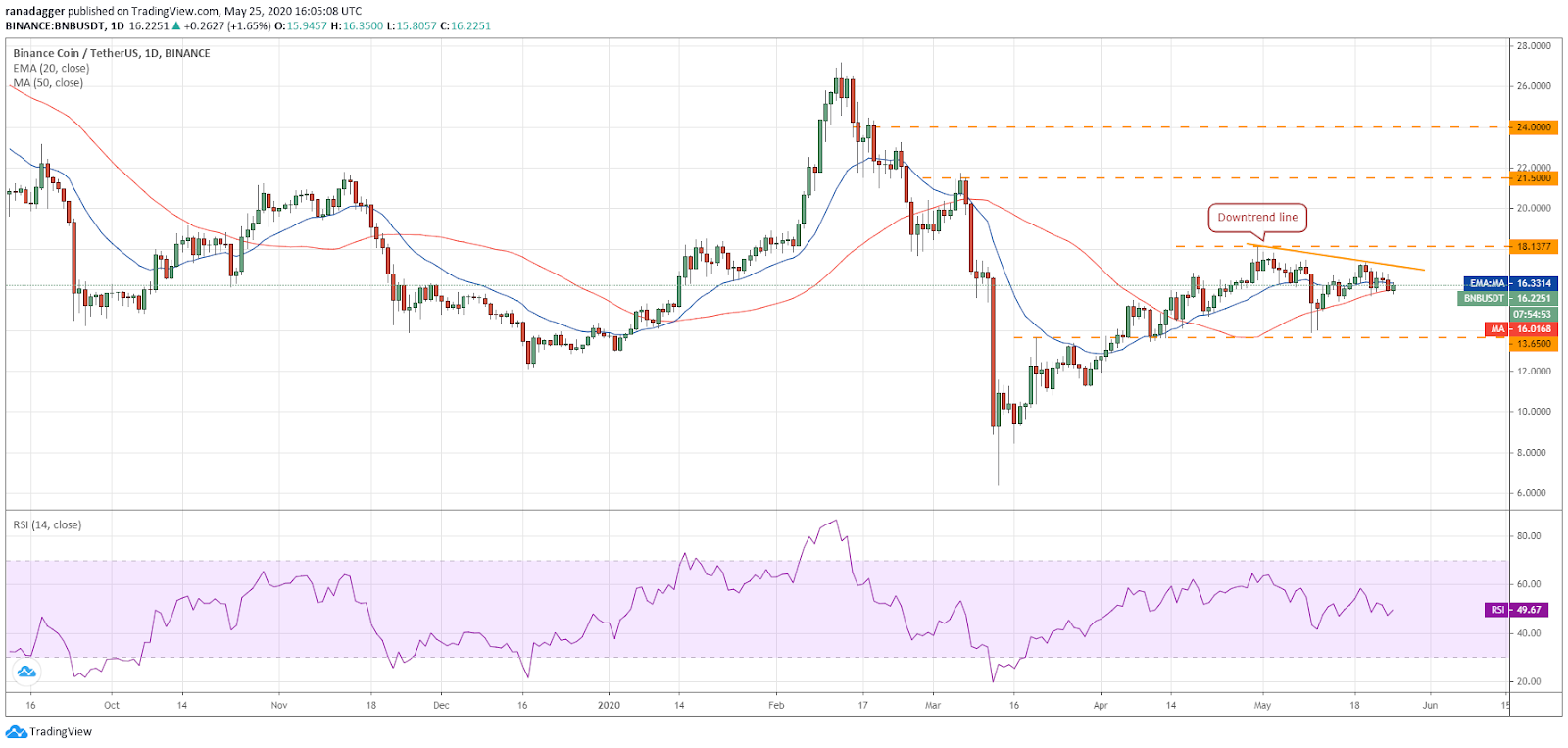 BNB–USD daily chart. Source: Tradingview
