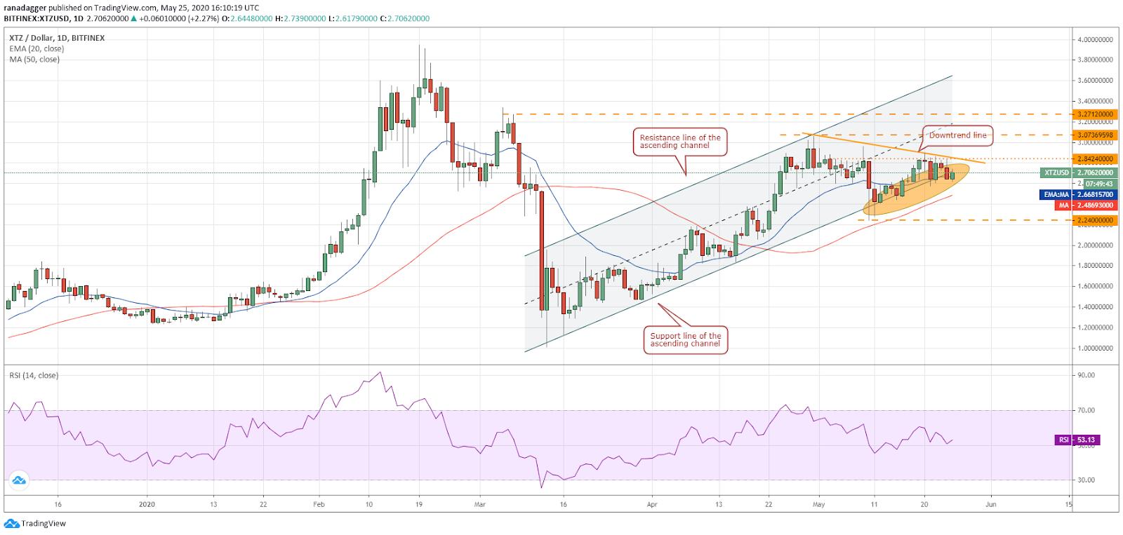 XTZ–USD daily chart. Source: Tradingview