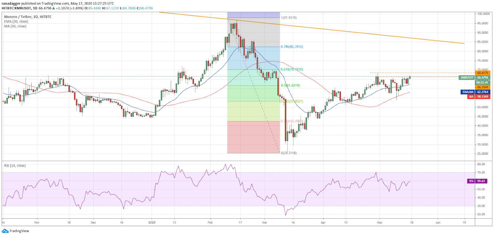 XMR-USD daily chart. Source: Tradingview​​​​​​​
