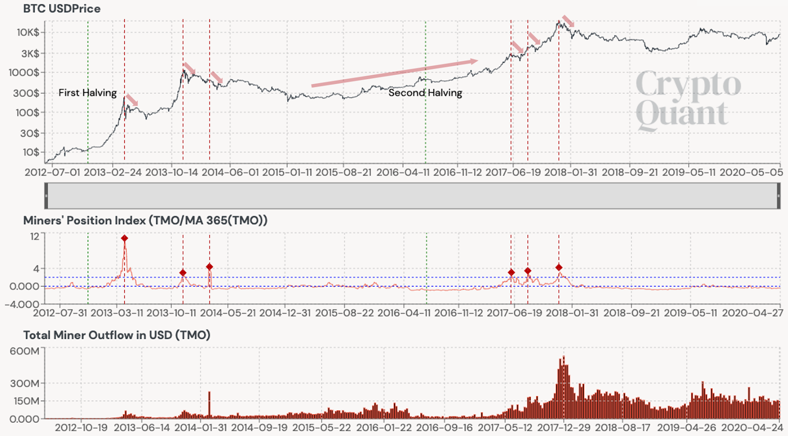 MPI shifts during previous Bitcoin halvings. Source: CryptoQuant