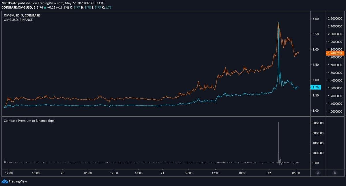 Gráfico del par OMG/USD que muestra la prima de Coinbase contra Binance
