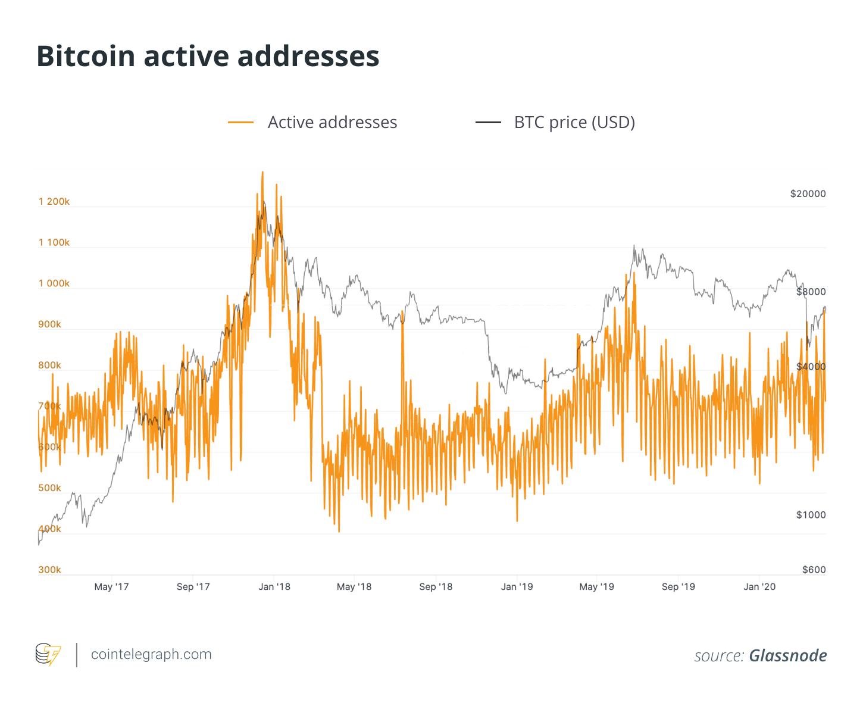 Bitcoin active addresses
