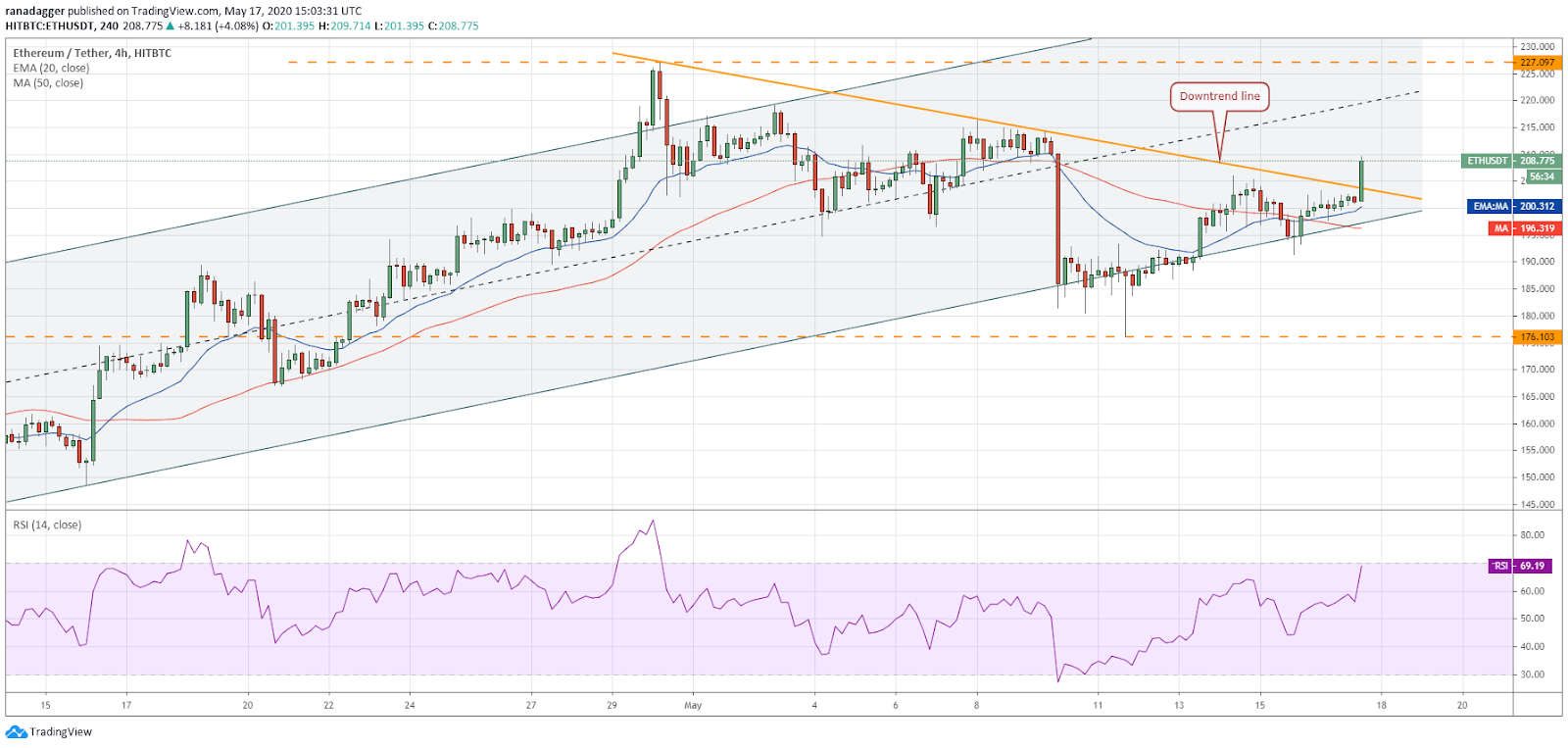 ETH-USD 4-hour chart. Source: Tradingview