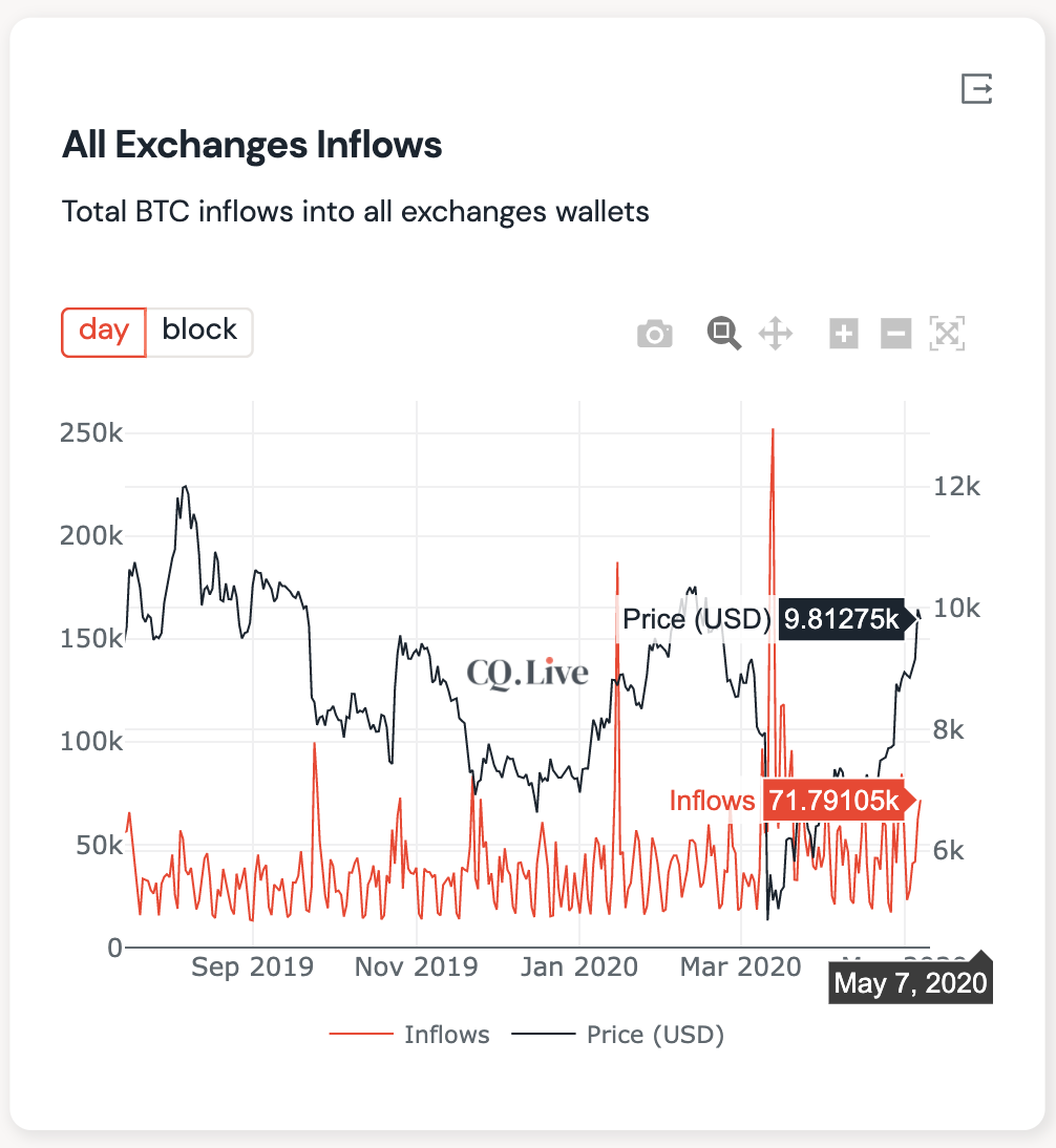 Total BTC inflow to all exchange wallets. Source: CryptoQuant