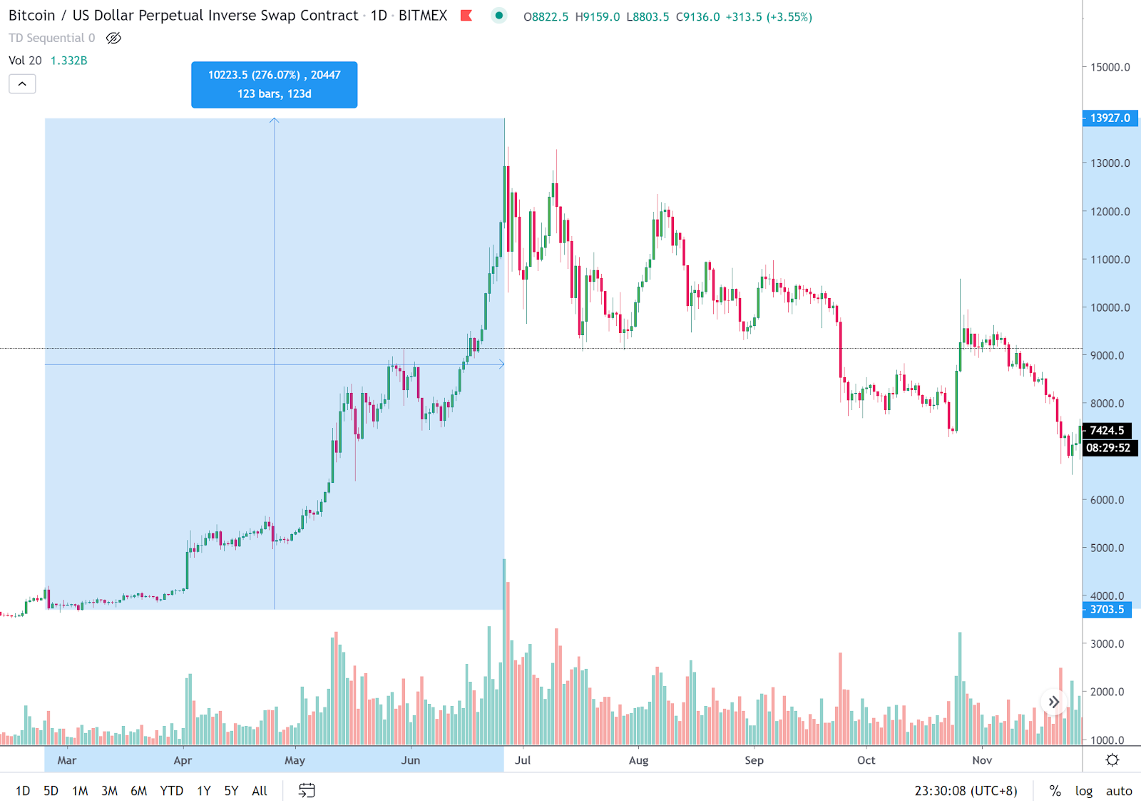 The price trend of Bitcoin in mid-2019. Source: Tradingview