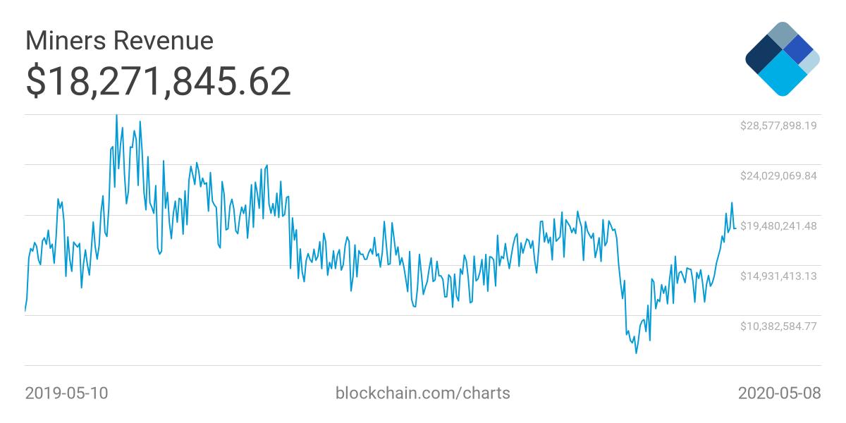 Historical revenue of Bitcoin miners. Source: Blockchain