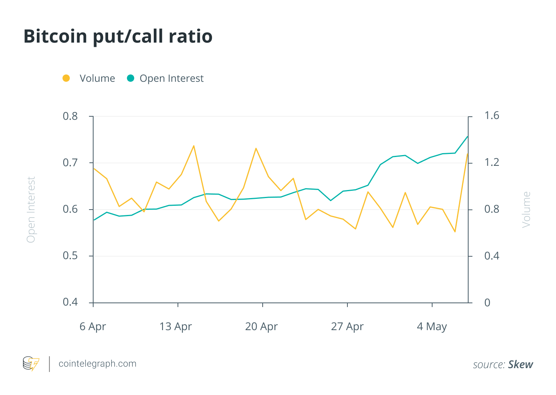 Bitcoin put/call ratio