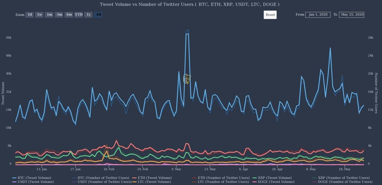 Cryptocurrency Twitter mentions and number of users