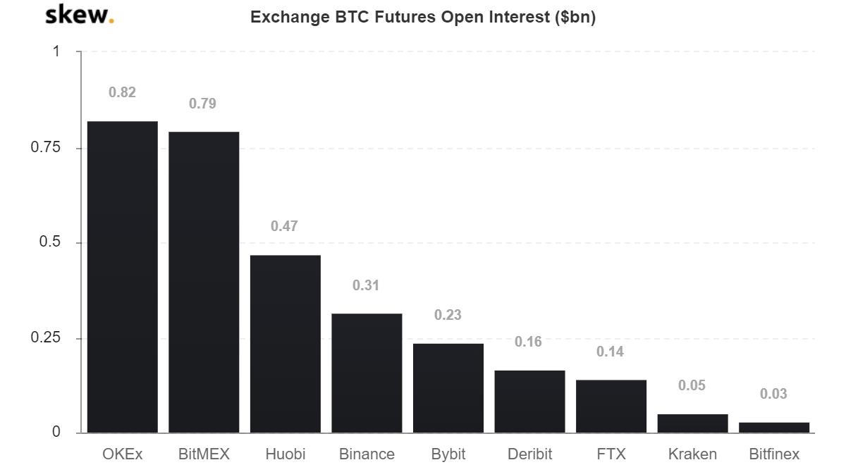 Interés abierto de los futuros BTC. Fuente: Skew