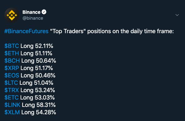 Binance Futures. Fuente: Twitter