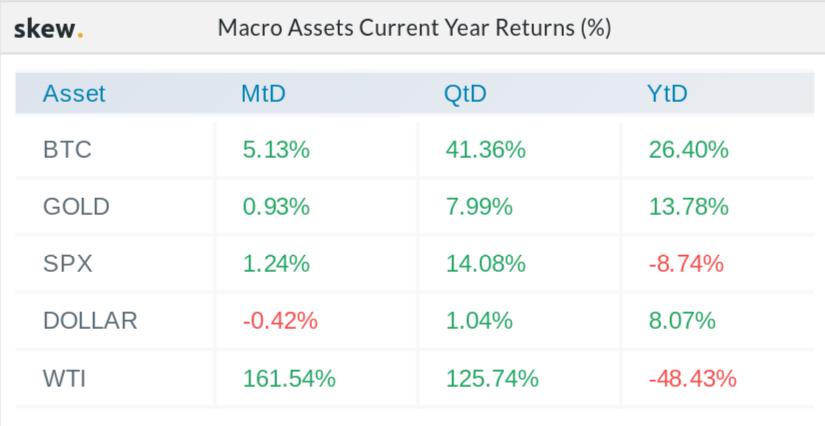 Macro asset performance in 2020
