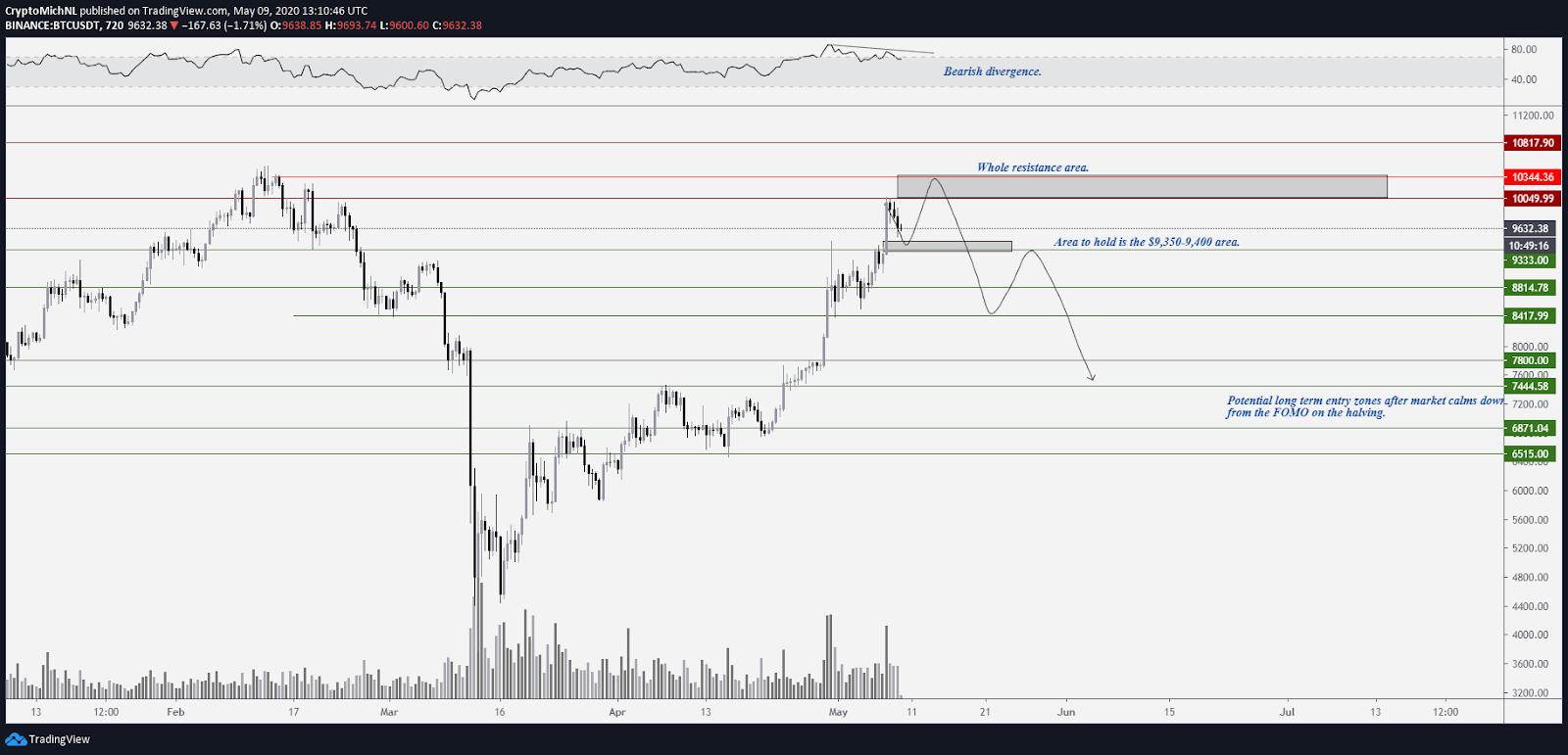 BTC USDT 12-hour chart. Source: TradingView