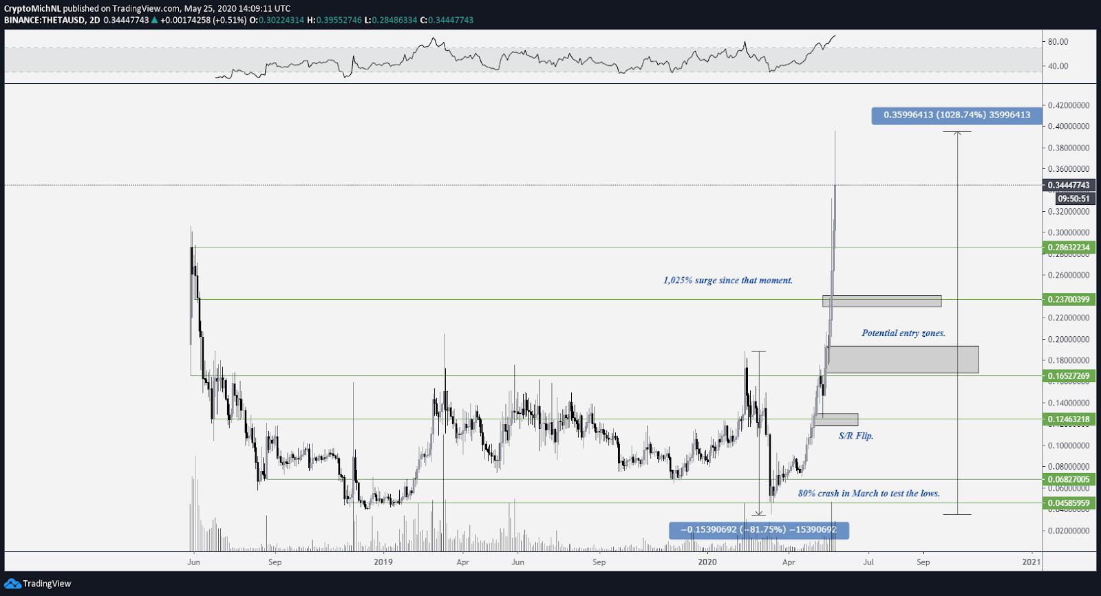 THETA/USD 2-day chart. Source: TradingView