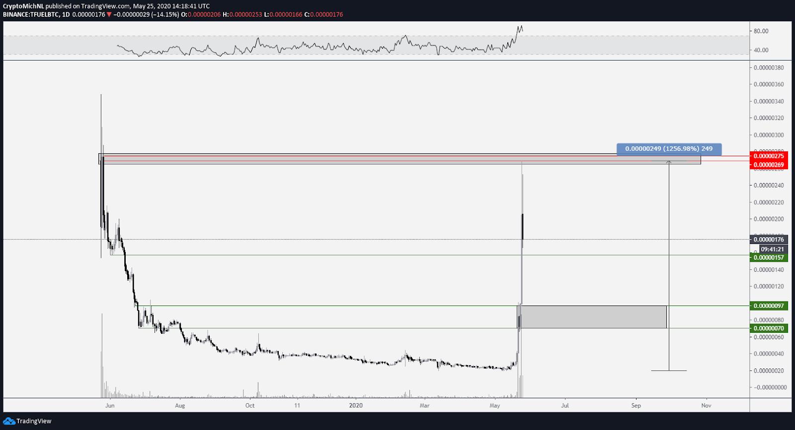 TFUEL/BTC 1-day chart. Source: TradingView