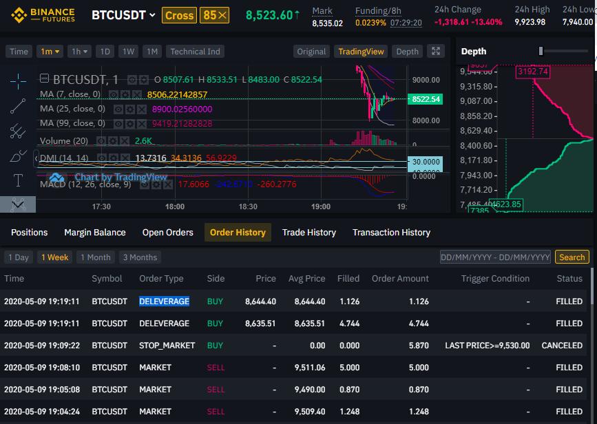 Example of an auto-deleverage Bitcoin trade