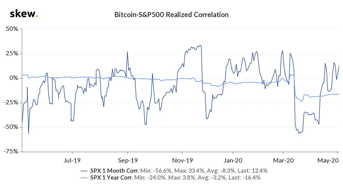 Bitcoin S&P 500 realized correlation