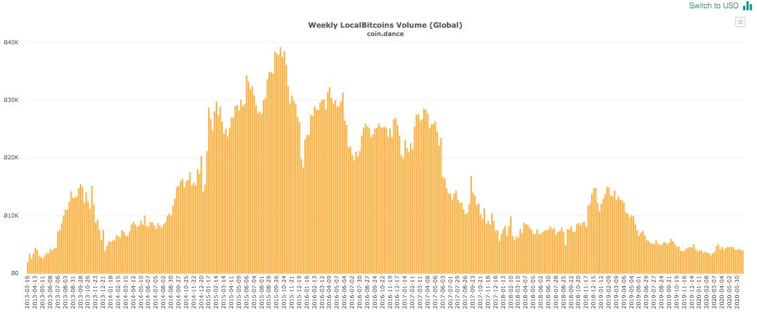 Global BTC trading volumes on LocalBitcoins