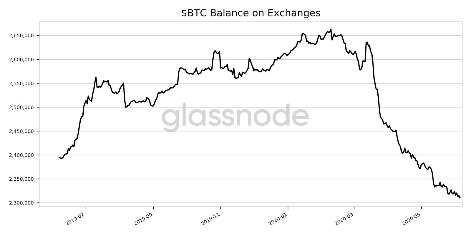 Saldo de $BTC en los Exchanges