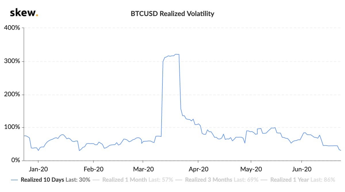 Bitcoin realized volatility hits a year-to-date low