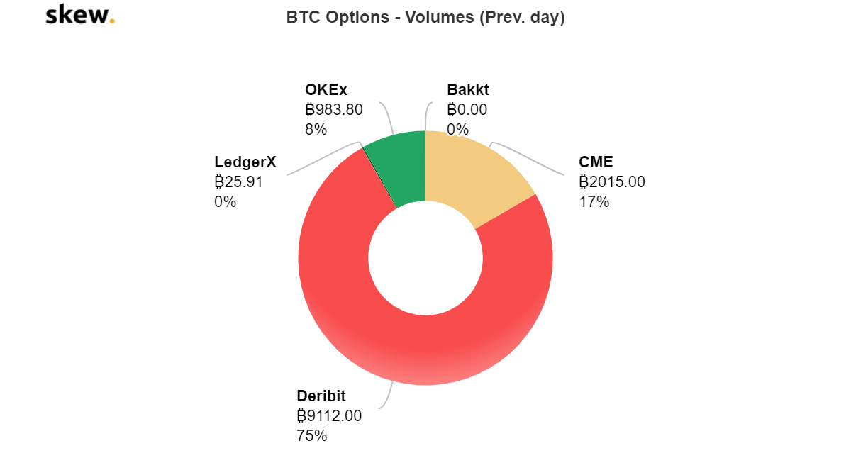 Bitcoin options volume among the top five exchanges