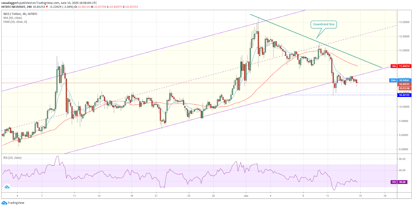 NEO/USD 4-hour chart. Source: Tradingview