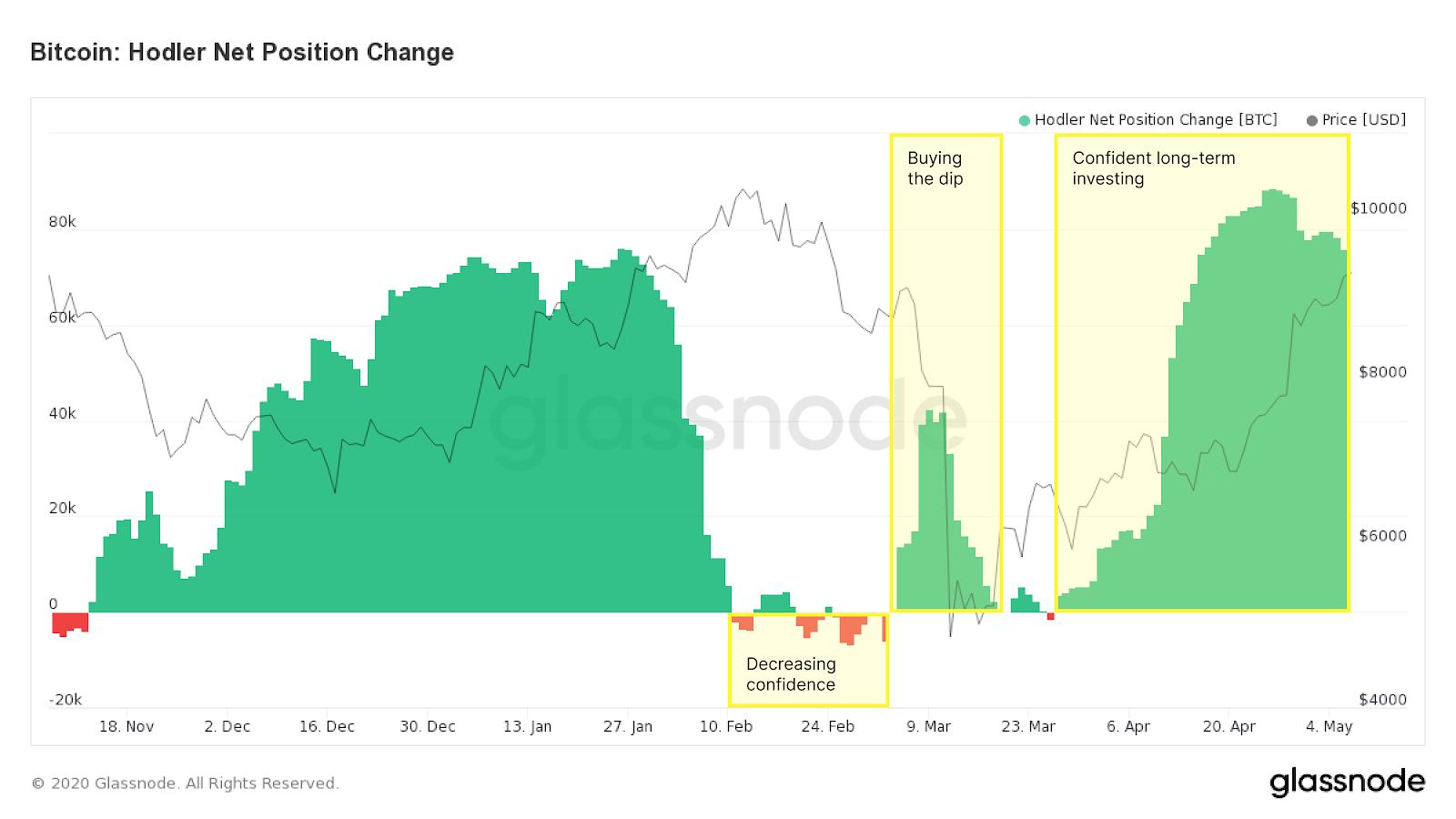 Los hodlers acumularon Bitcoin aún más cuando BTC cayó a 3,600 dólares en marzo. Fuente: Glassnode