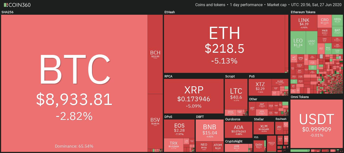 Gráfico semanal de precios del mercado de criptomonedas
