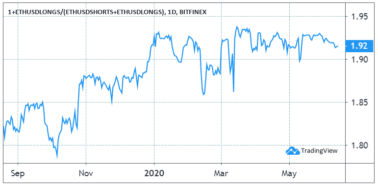 ETH/USD longs daily chart. Source: TradingView