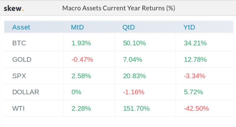 Macro asset 2020 returns comparison