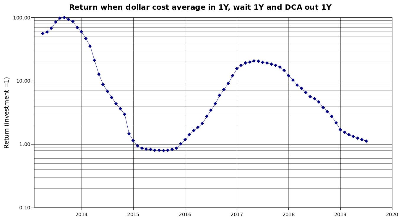 Bitcoin DCA investment returns chart