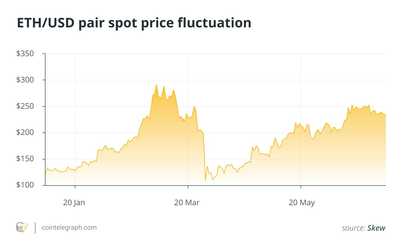 ETH/USD pair spot price fluctuation