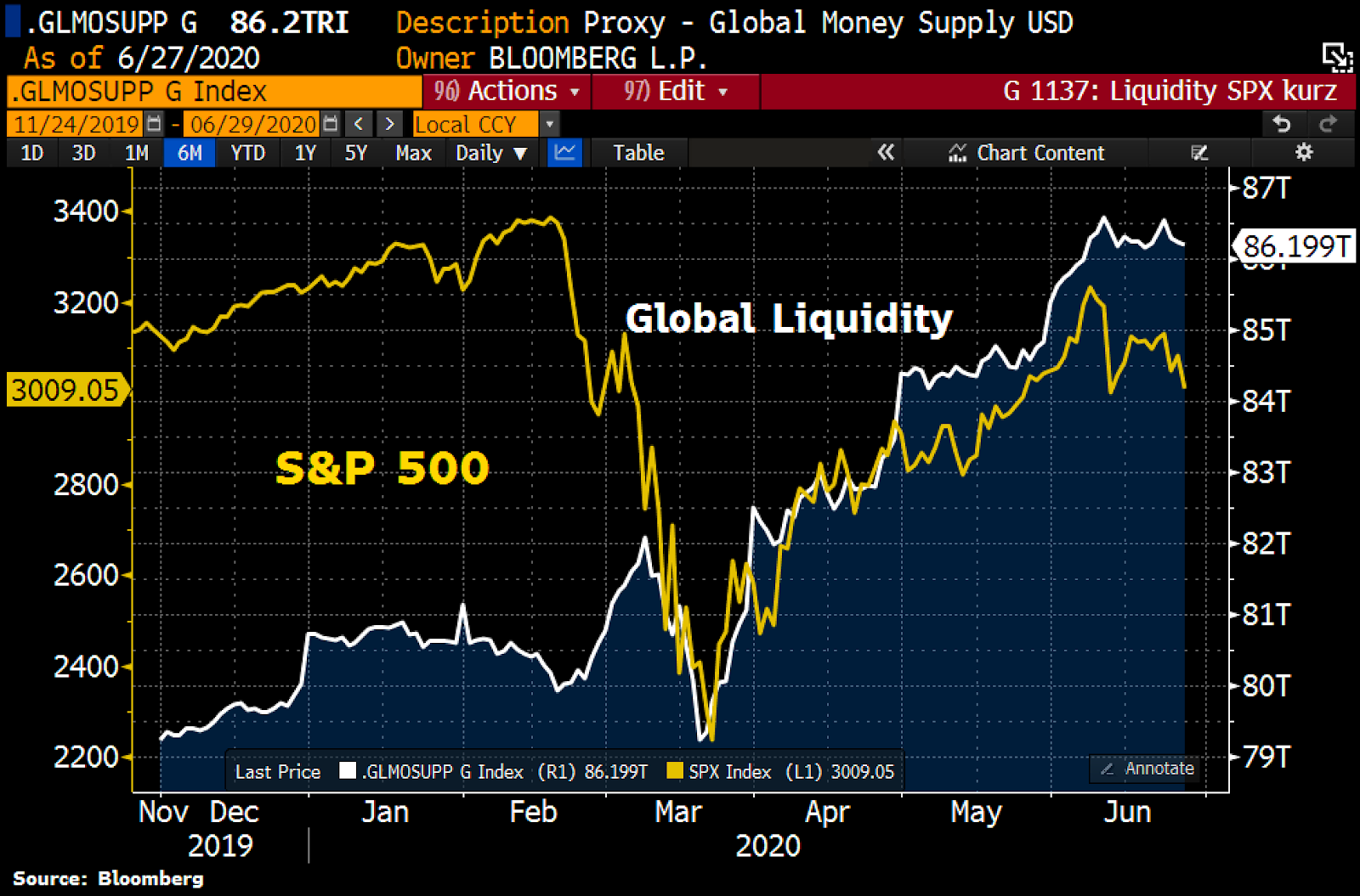 Correlación entre el mercado de valores de EE.UU. y la liquidez global. Fuente: Holger Zschaepitz, Bloomberg