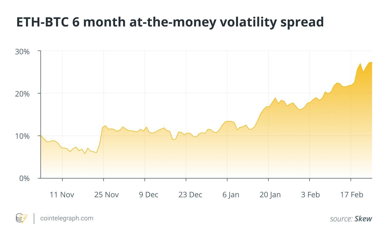 ETH-BTC 6 month at-the-money volatility spread