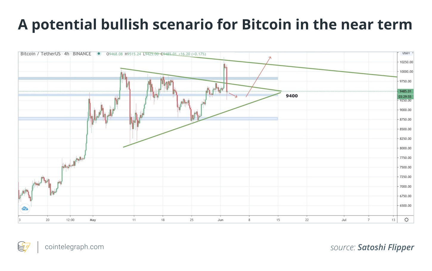 A potential bullish scenario for Bitcoin in the near term