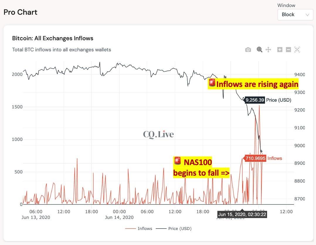 Las entradas de Bitcoin en los exchanges vuelven a subir mientras que el mercado bursátil de EE.UU. se desploma