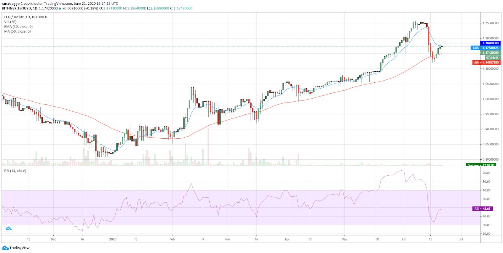 LEO/USD daily chart