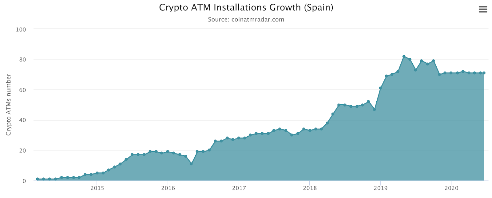 Ctypto ATM Installations Growth (Spain)