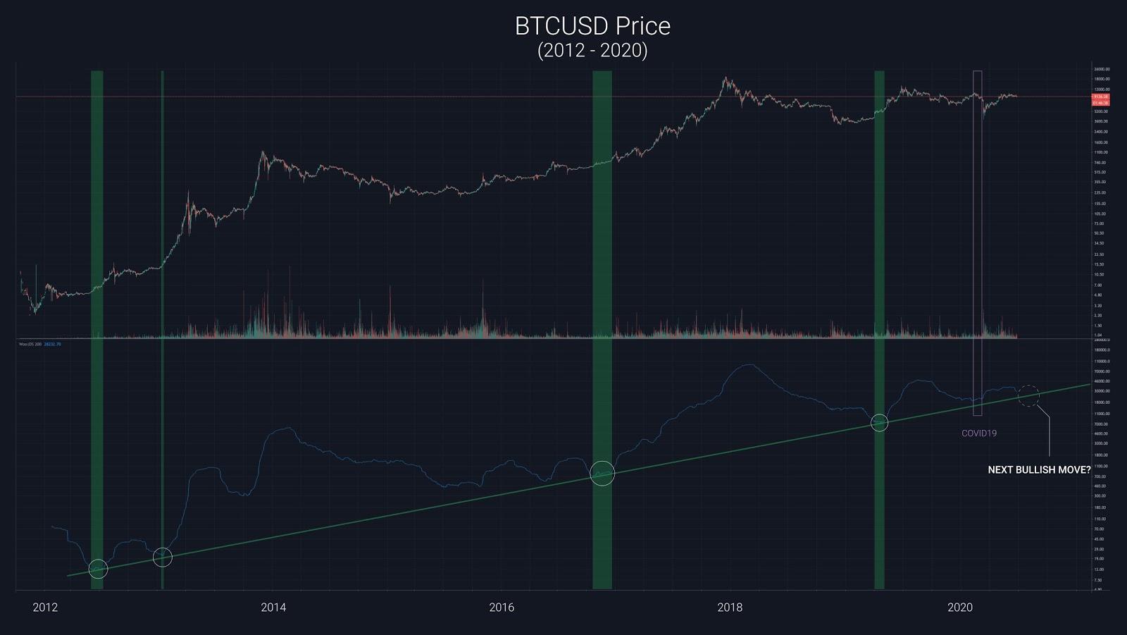 Un nuevo modelo de precios de Bitcoin