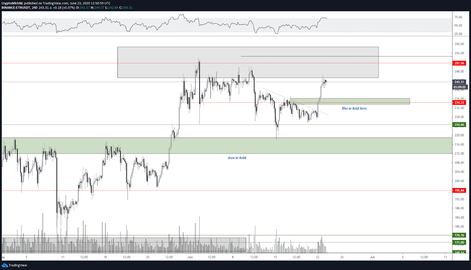 ETH/USDT 4-hour chart. Source: TradingView