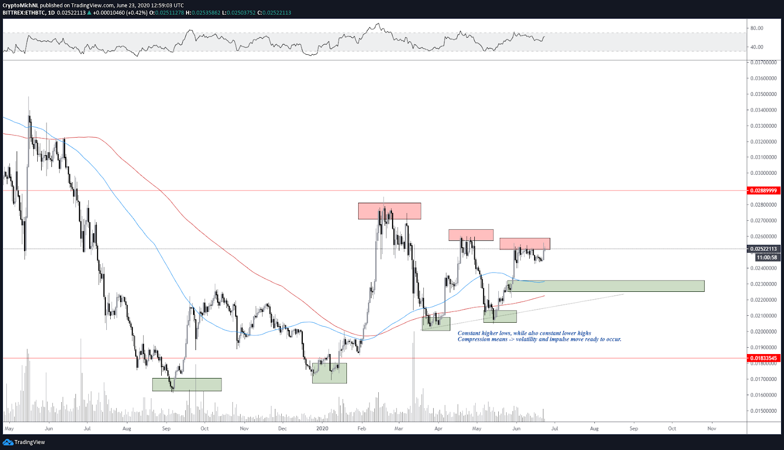 ETH/BTC 1-day chart. Source: TradingView