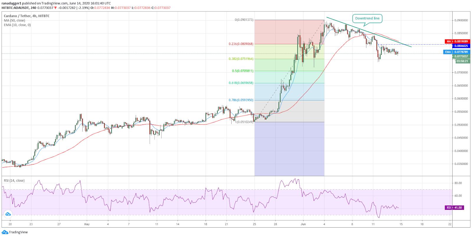 ADA/USD 4-hour chart. Source: Tradingview