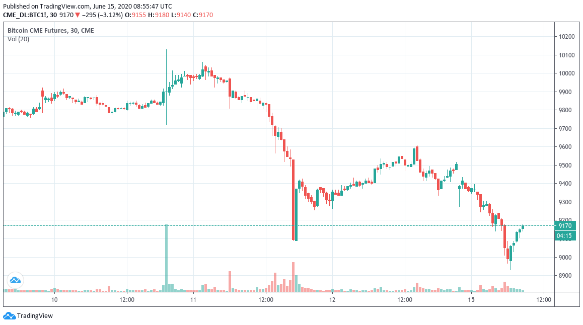 CME Bitcoin futures 30-minute chart showing gap