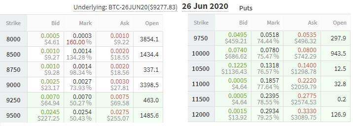 Opciones de venta de Bitcoin de junio